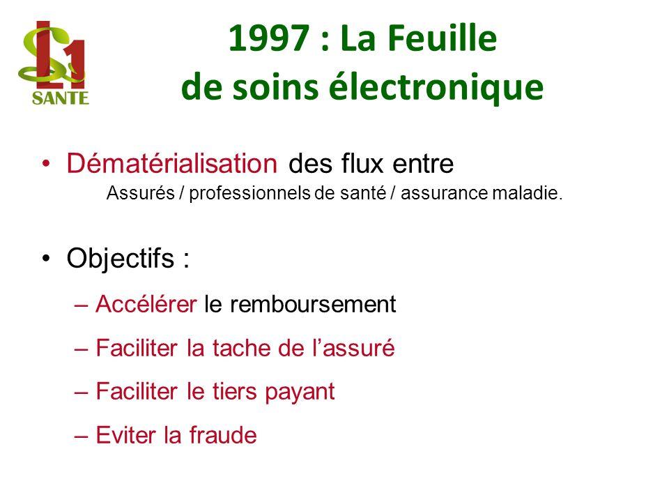 1997 : La Feuille de soins électronique
