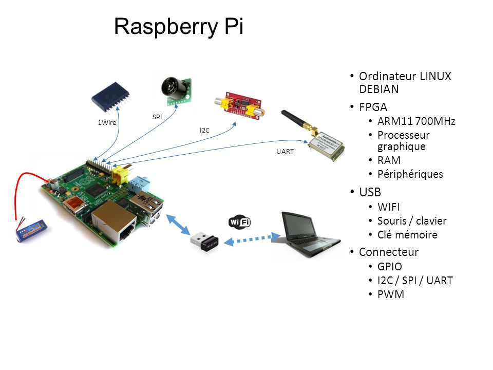 Raspberry Pi USB Ordinateur LINUX DEBIAN FPGA Connecteur ARM11 700MHz