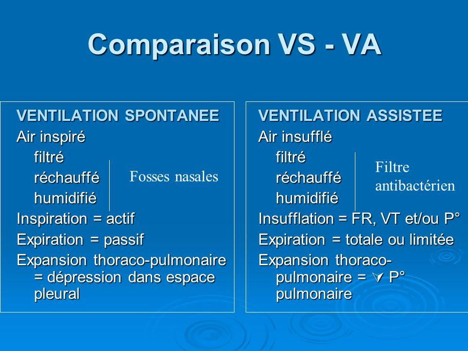 Comparaison VS - VA VENTILATION SPONTANEE Air inspiré filtré réchauffé