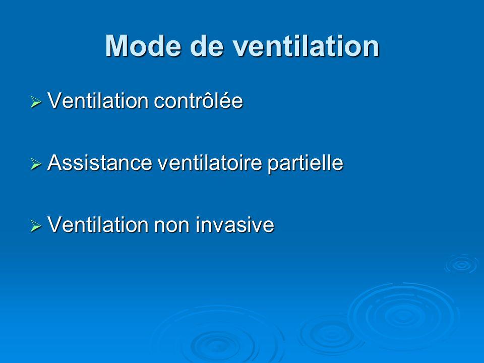 Mode de ventilation Ventilation contrôlée