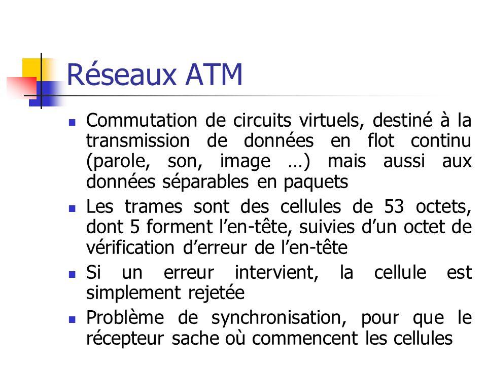 Réseaux ATM
