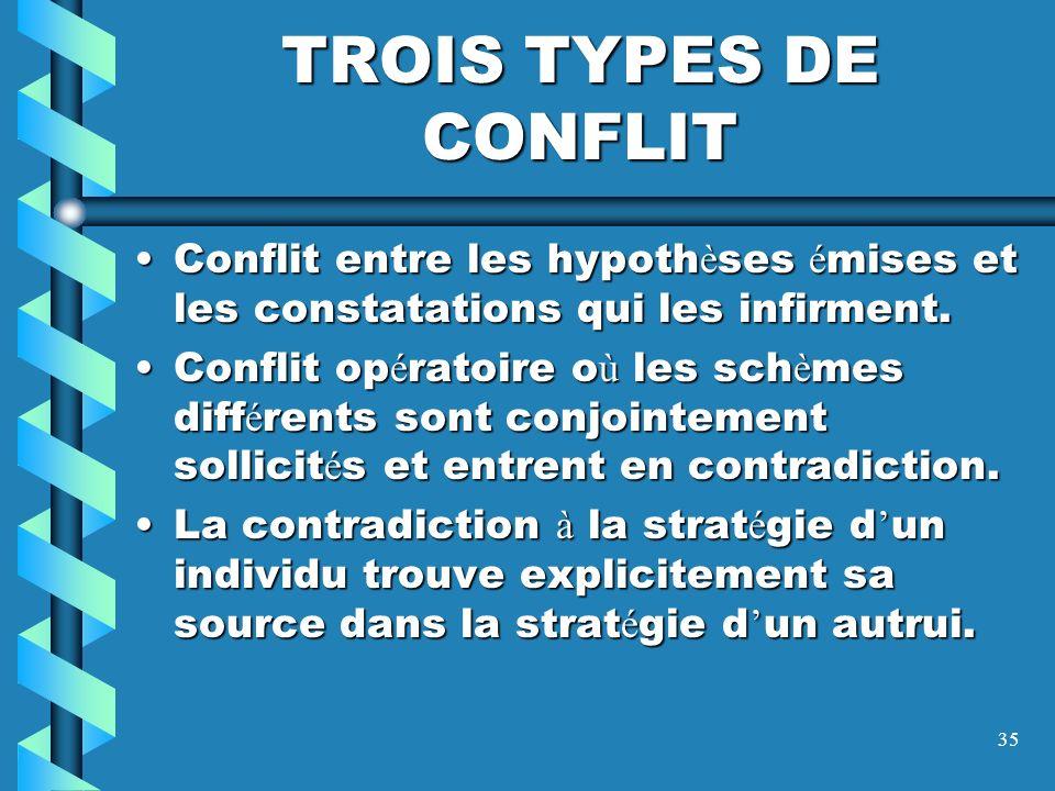 TROIS TYPES DE CONFLIT Conflit entre les hypothèses émises et les constatations qui les infirment.