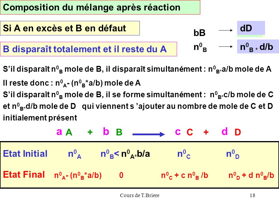 a b c d Composition du mélange après réaction