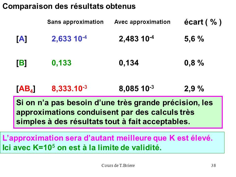Comparaison des résultats obtenus