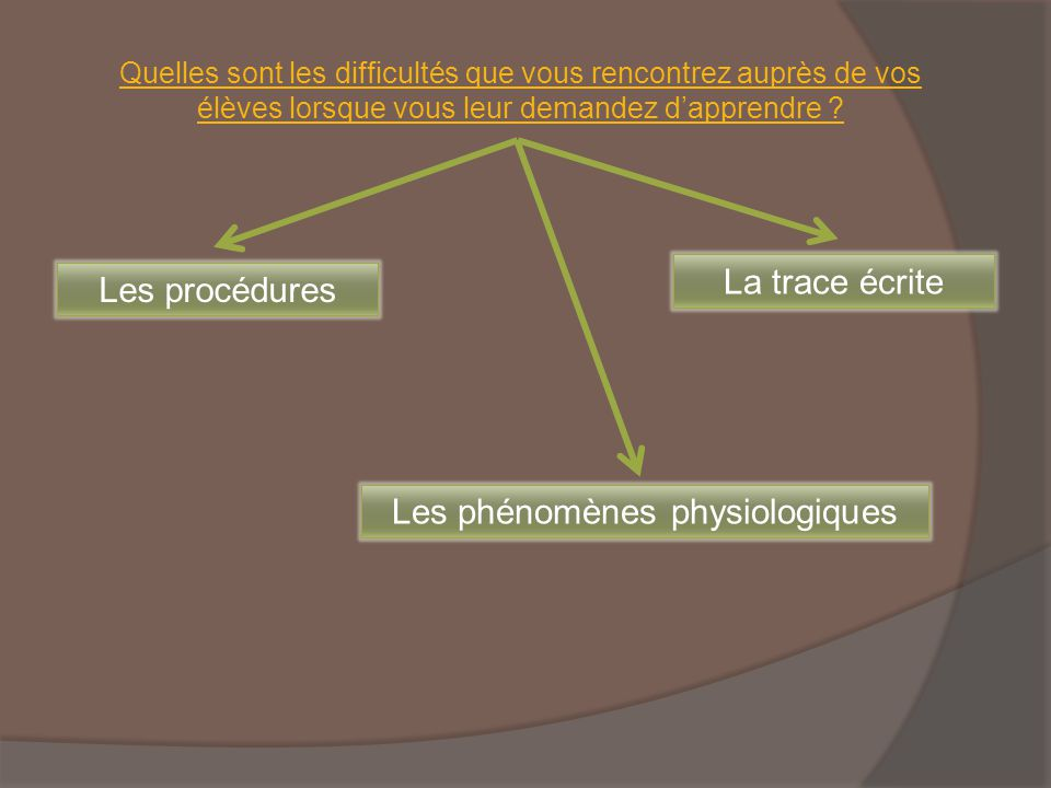 Les phénomènes physiologiques