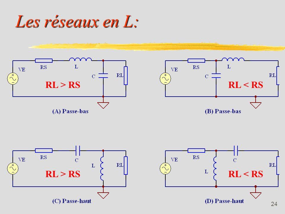 Les réseaux en L: RL > RS RL < RS