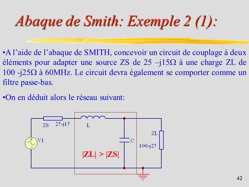 Abaque de Smith: Exemple 2 (1):