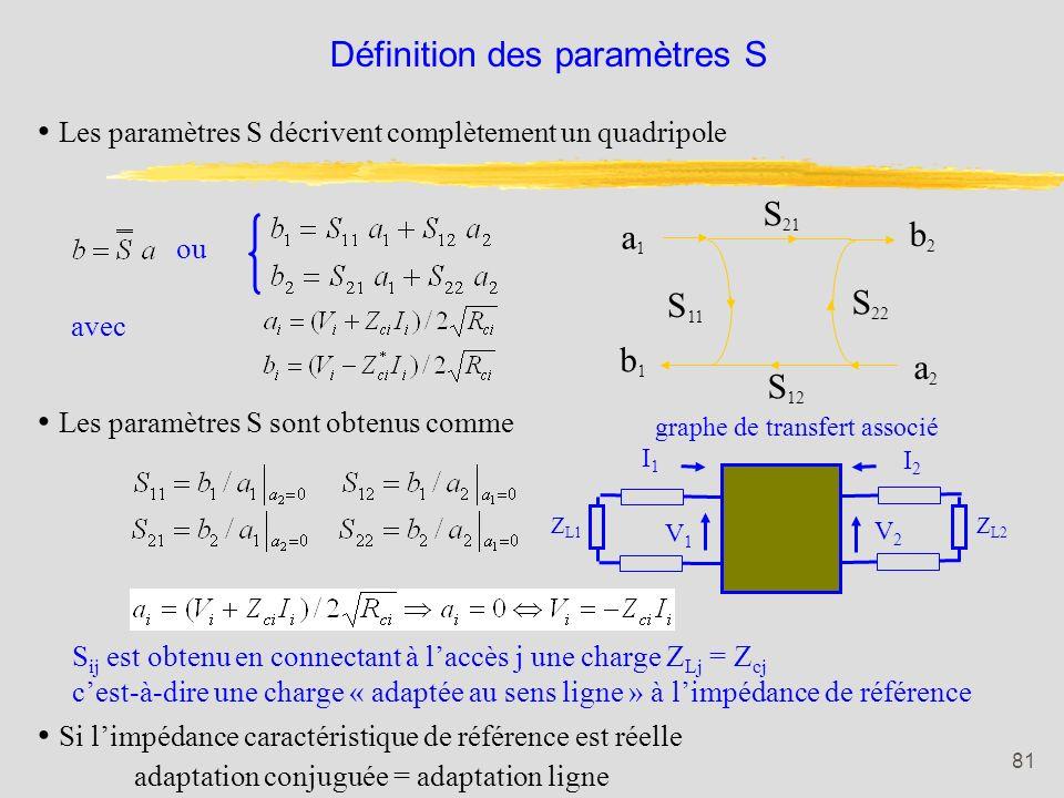 Définition des paramètres S