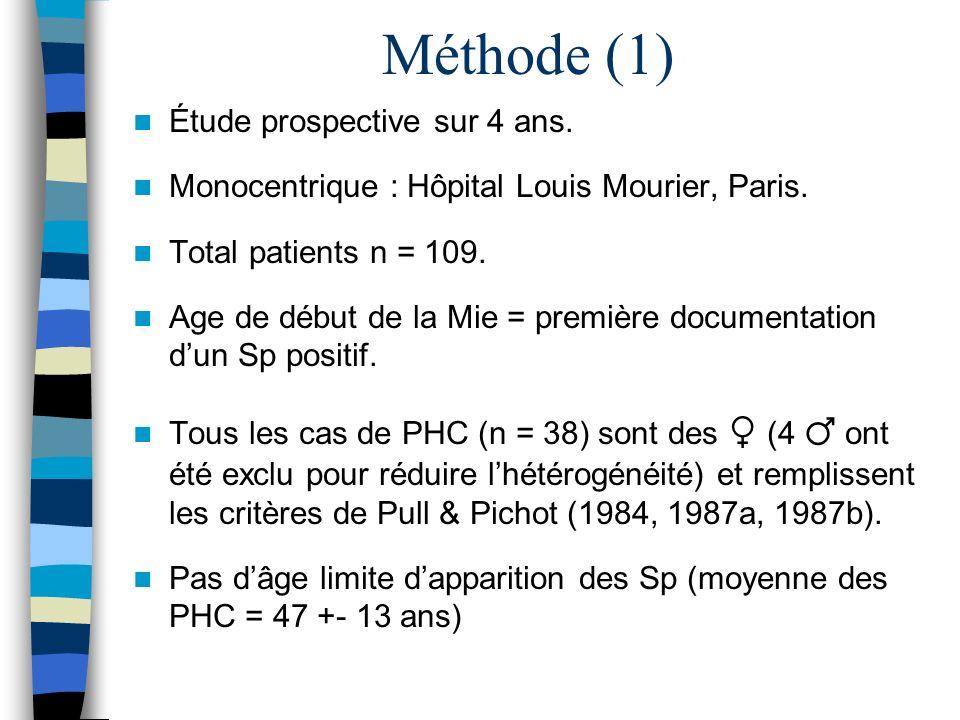Méthode (1) Étude prospective sur 4 ans.