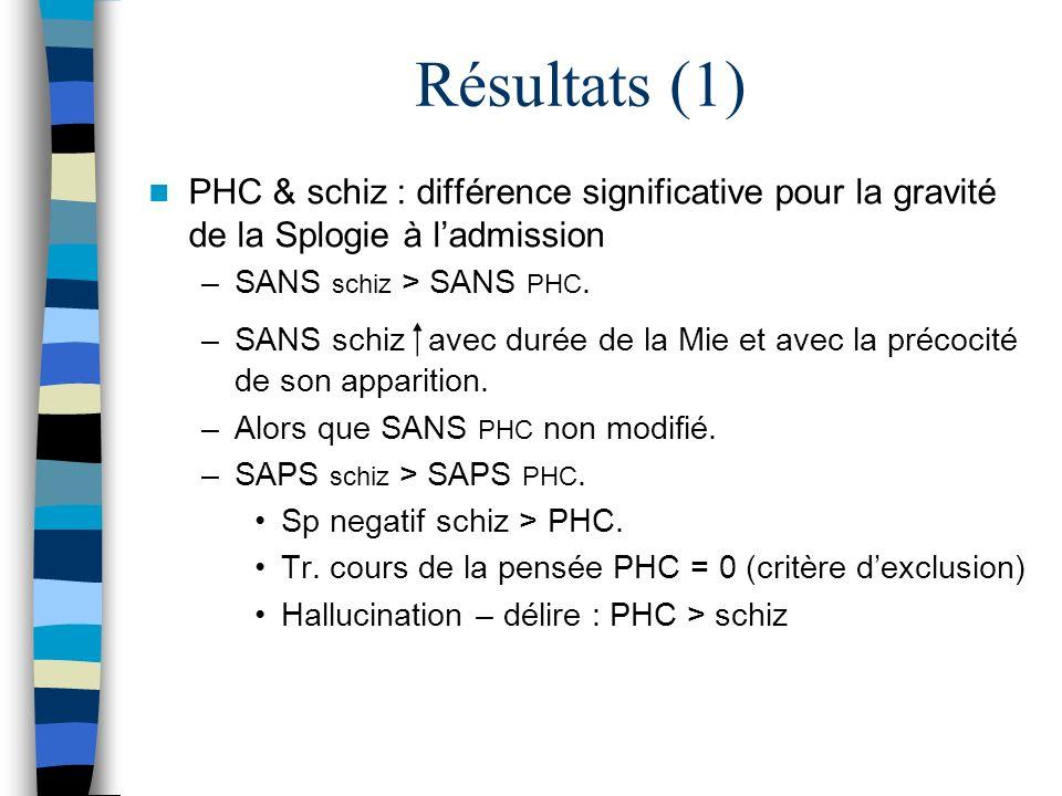 Résultats (1) PHC & schiz : différence significative pour la gravité de la Splogie à l'admission. SANS schiz > SANS PHC.