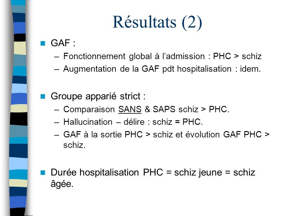 Résultats (2) GAF : Groupe apparié strict :