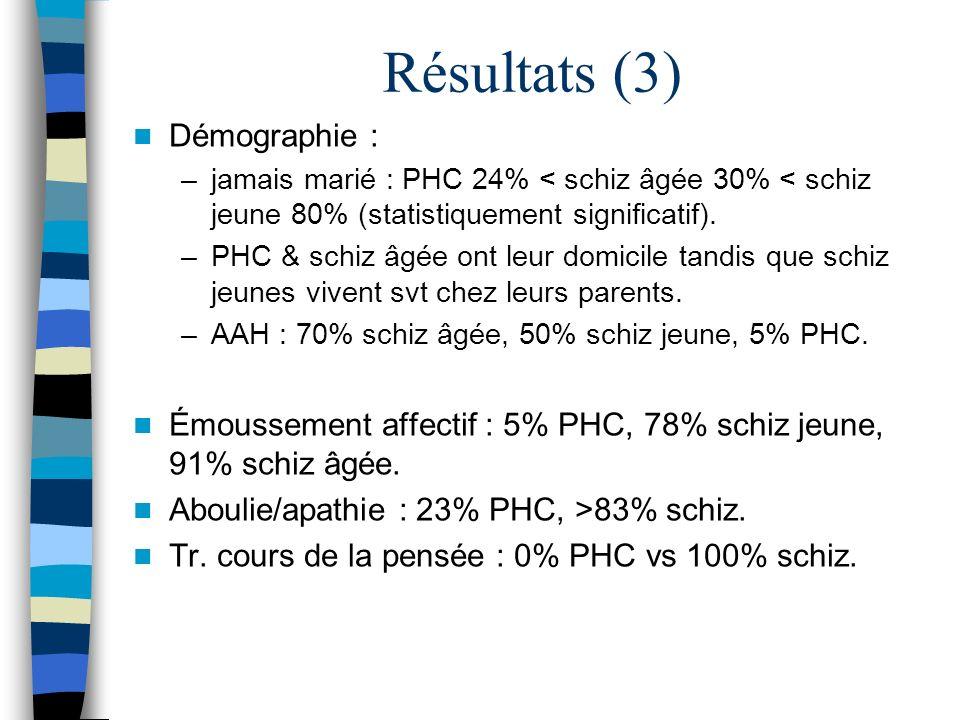 Résultats (3) Démographie :