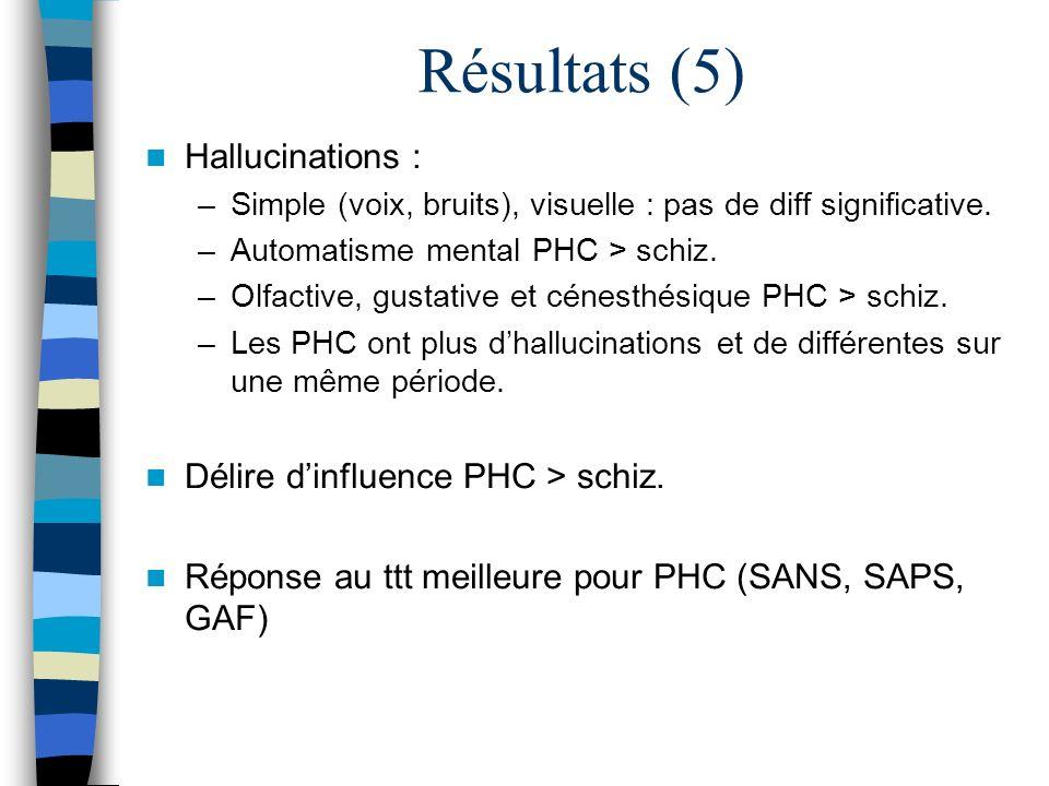 Résultats (5) Hallucinations : Délire d'influence PHC > schiz.