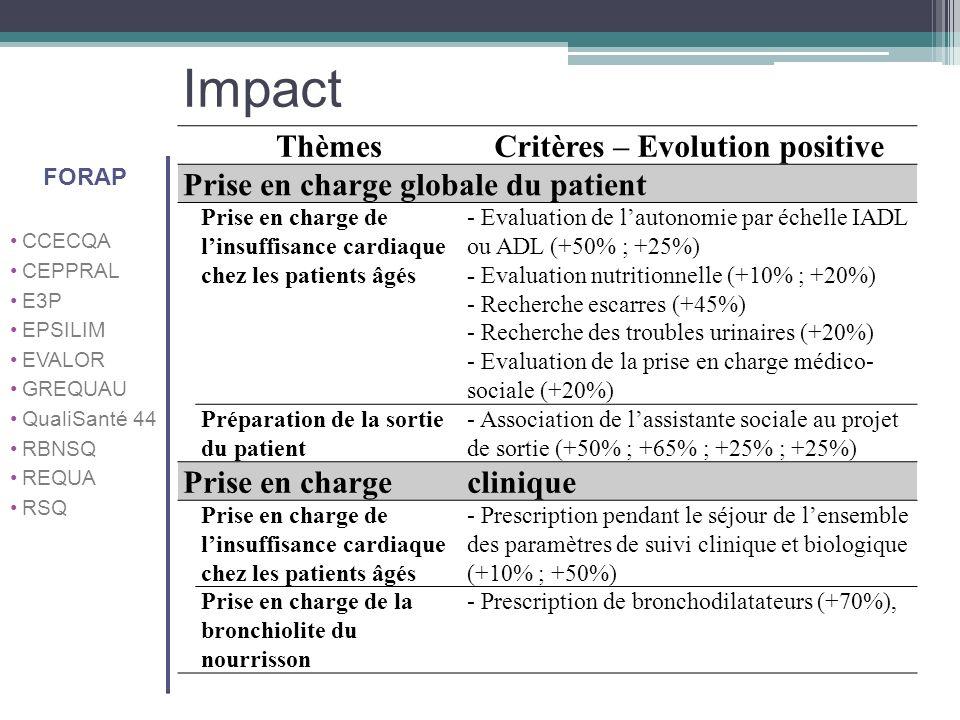 Critères – Evolution positive