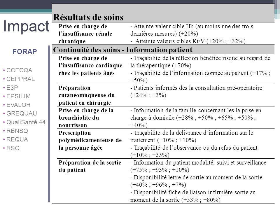 Impact Continuité des soins - Information patient FORAP