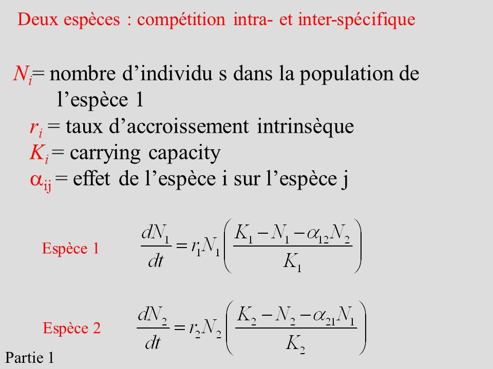 Ni= nombre d'individu s dans la population de l'espèce 1