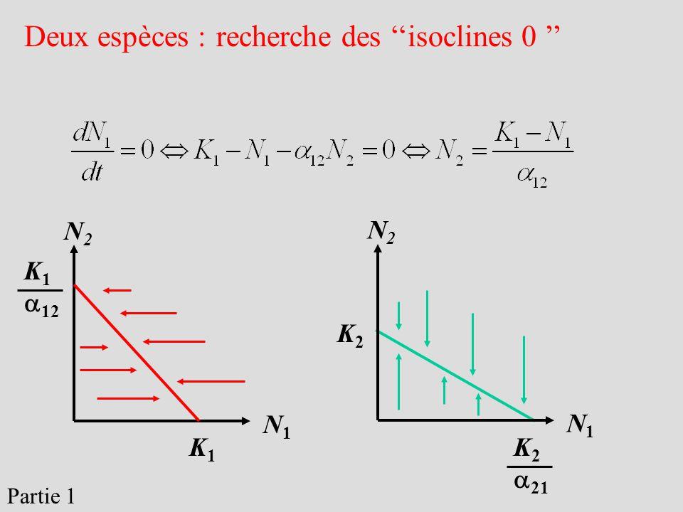 Deux espèces : recherche des ''isoclines 0 ''