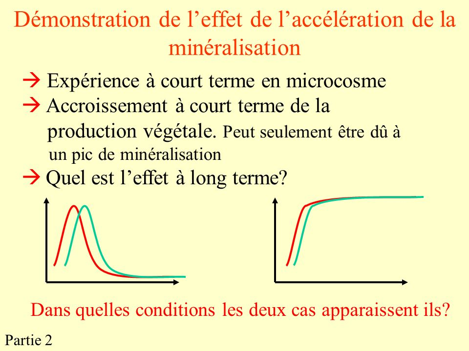 Démonstration de l'effet de l'accélération de la minéralisation