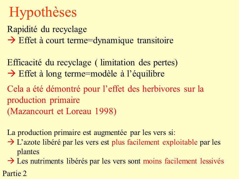 Hypothèses Rapidité du recyclage