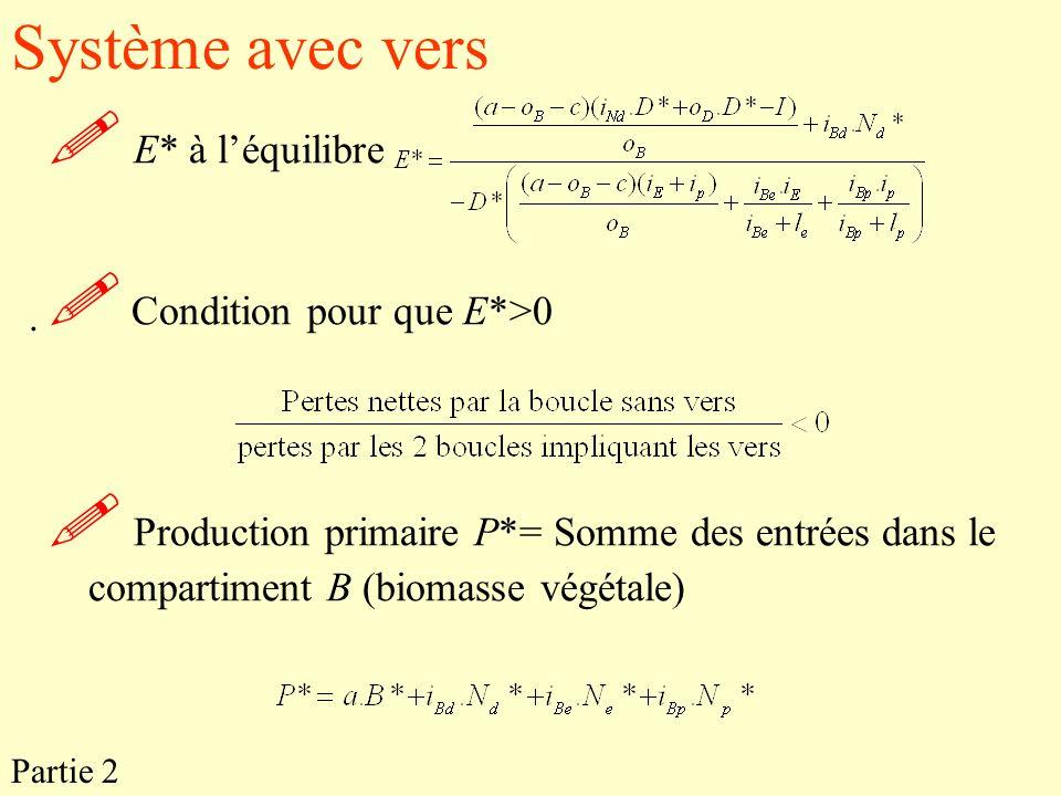 Système avec vers E* à l'équilibre.  Condition pour que E*>0.