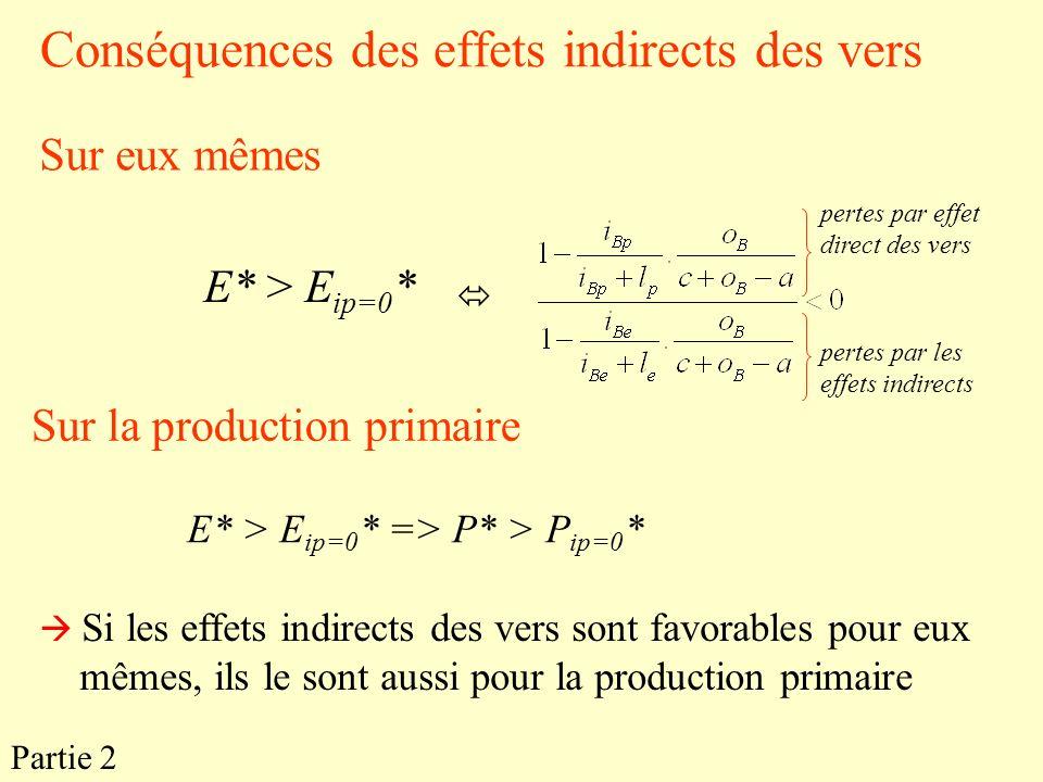 Conséquences des effets indirects des vers
