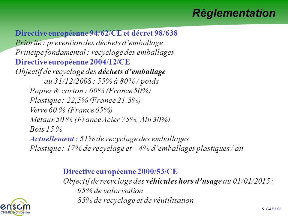 Règlementation Directive européenne 94/62/CE et décret 98/638
