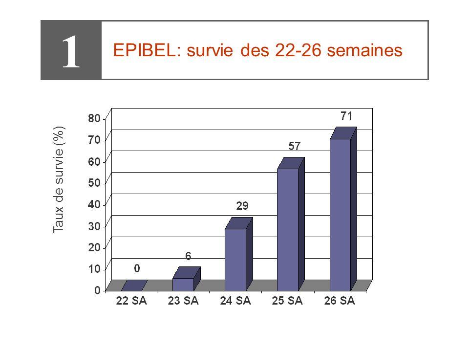 1 EPIBEL: survie des 22-26 semaines Taux de survie (%)