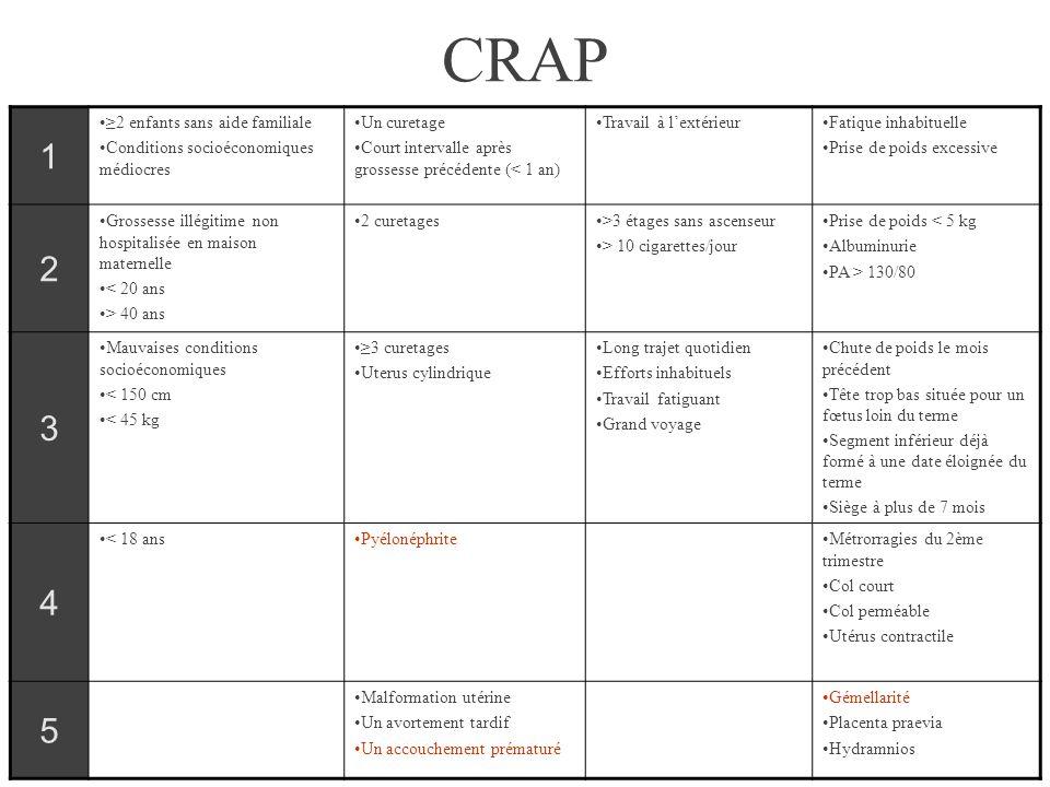 CRAP 1 2 3 4 5 ≥2 enfants sans aide familiale