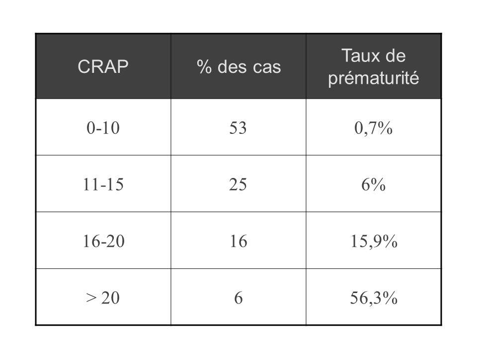 CRAP % des cas Taux de prématurité 0-10 53 0,7% 11-15 25 6% 16-20 16