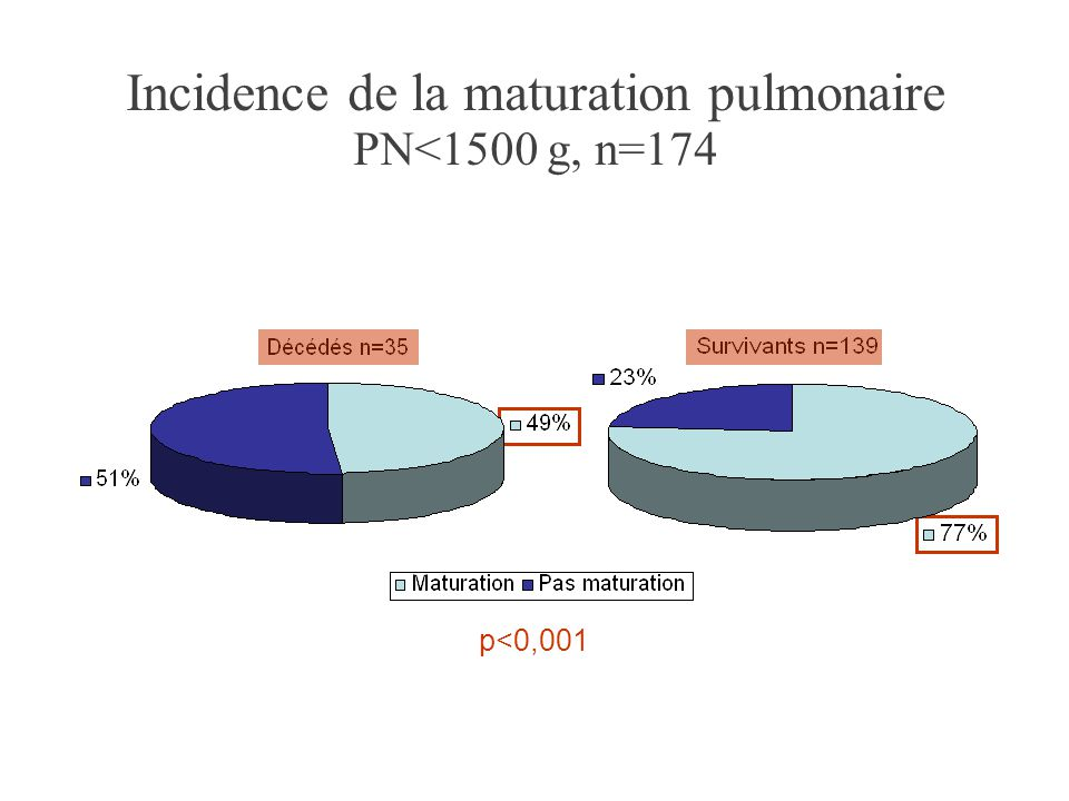 Incidence de la maturation pulmonaire