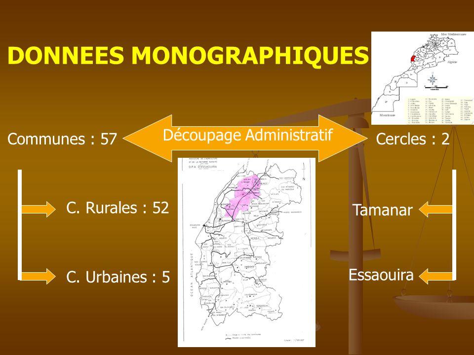 DONNEES MONOGRAPHIQUES