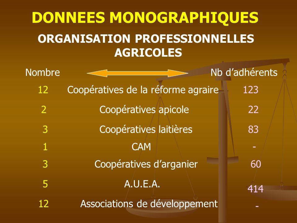 DONNEES MONOGRAPHIQUES ORGANISATION PROFESSIONNELLES
