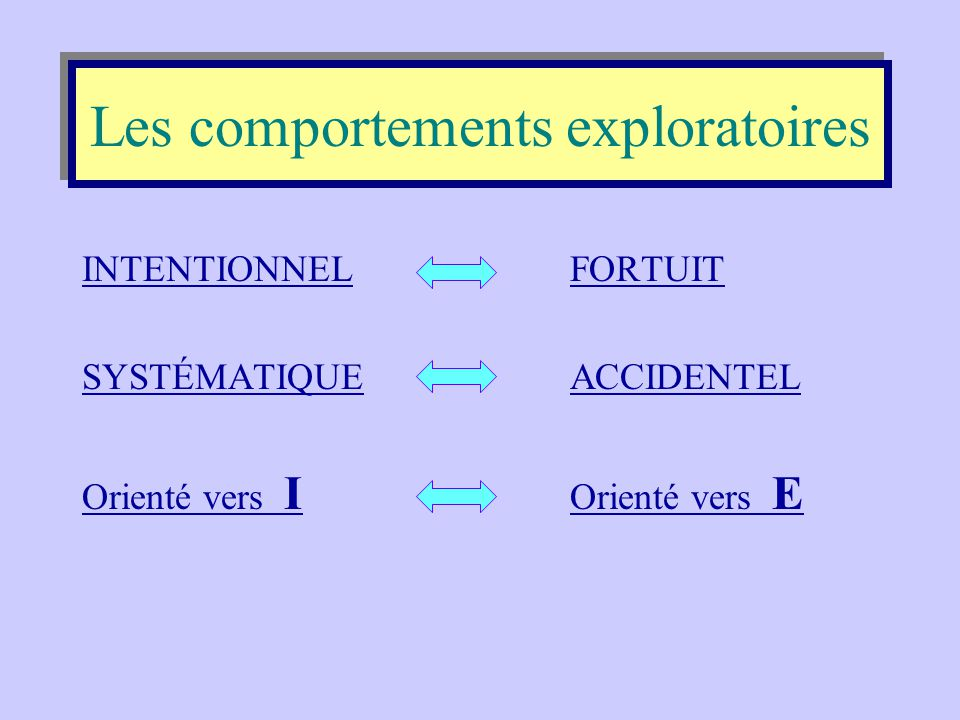 Les comportements exploratoires