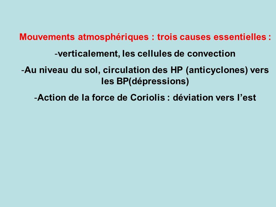 Mouvements atmosphériques : trois causes essentielles :