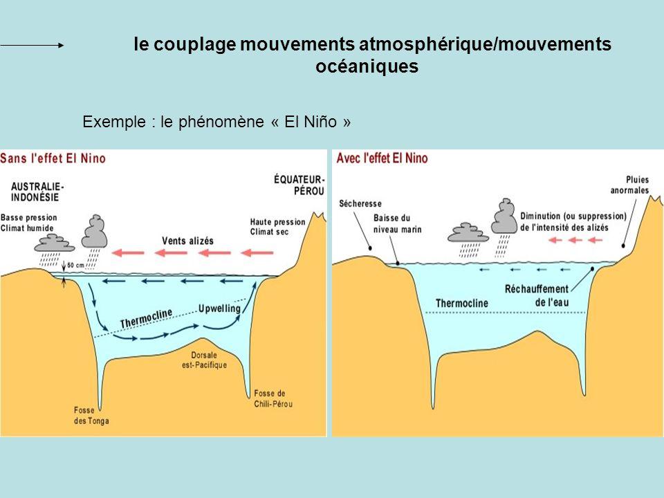 le couplage mouvements atmosphérique/mouvements océaniques
