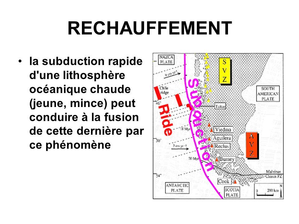 RECHAUFFEMENT la subduction rapide d une lithosphère océanique chaude (jeune, mince) peut conduire à la fusion de cette dernière par ce phénomène.