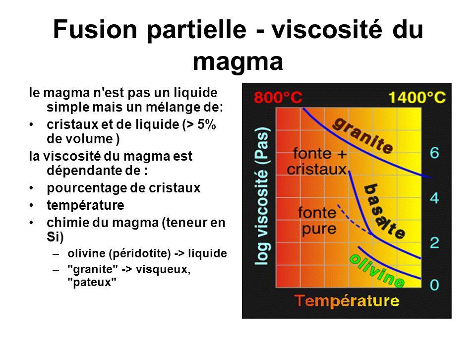 Fusion partielle - viscosité du magma
