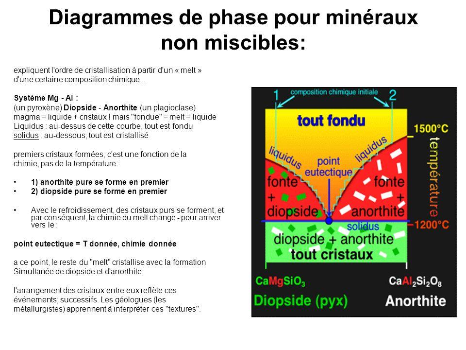 Diagrammes de phase pour minéraux non miscibles: