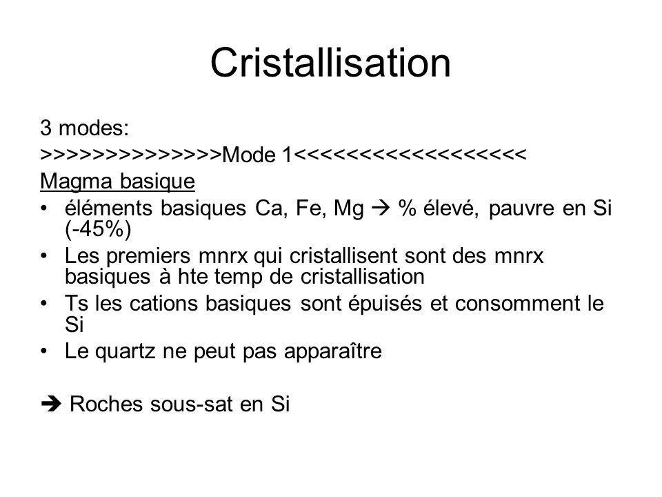 Cristallisation 3 modes:
