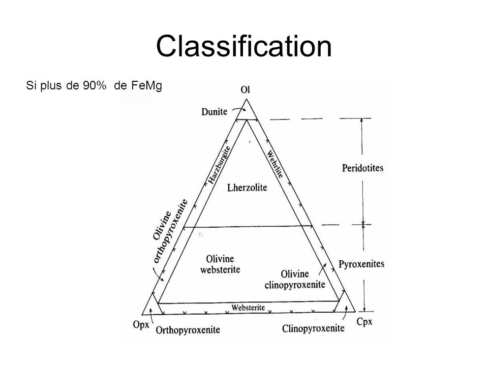 Classification Si plus de 90% de FeMg
