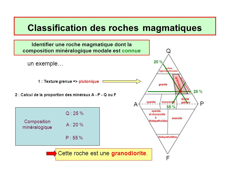 Classification des roches magmatiques