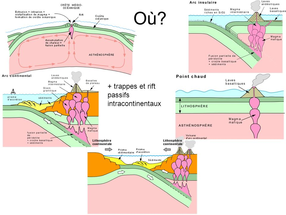 Où + trappes et rift passifs intracontinentaux
