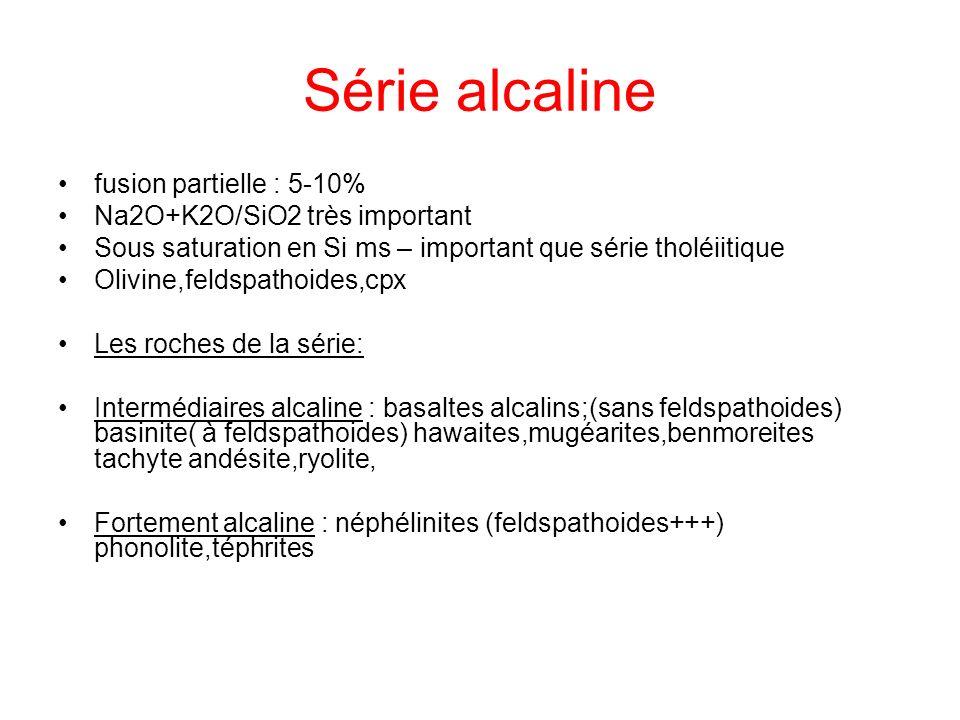 Série alcaline fusion partielle : 5-10% Na2O+K2O/SiO2 très important