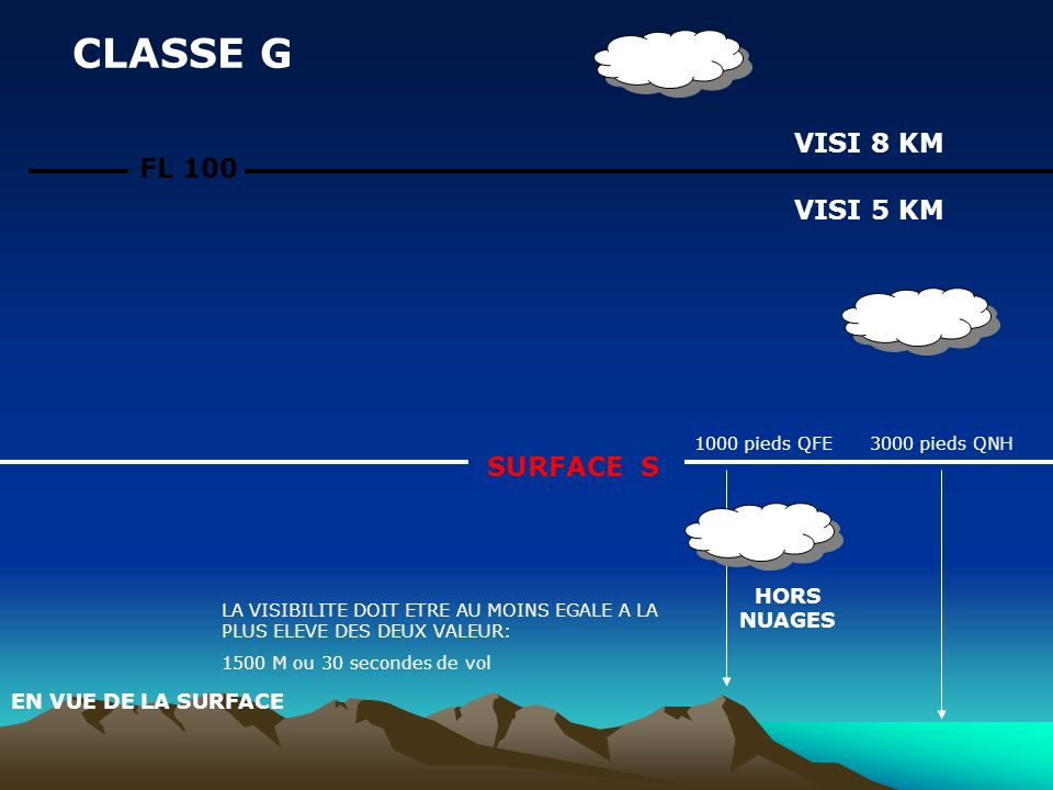 CLASSE G VISI 8 KM FL 100 VISI 5 KM SURFACE S HORS NUAGES