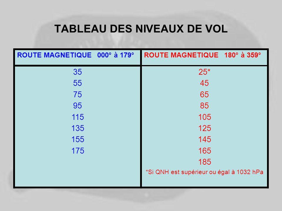 TABLEAU DES NIVEAUX DE VOL