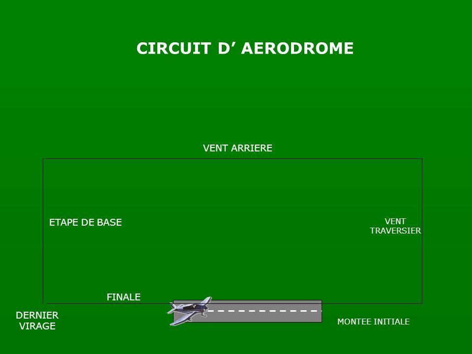 CIRCUIT D' AERODROME VENT ARRIERE ETAPE DE BASE FINALE DERNIER VIRAGE