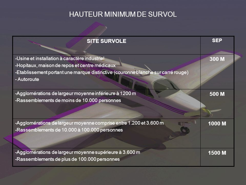 HAUTEUR MINIMUM DE SURVOL