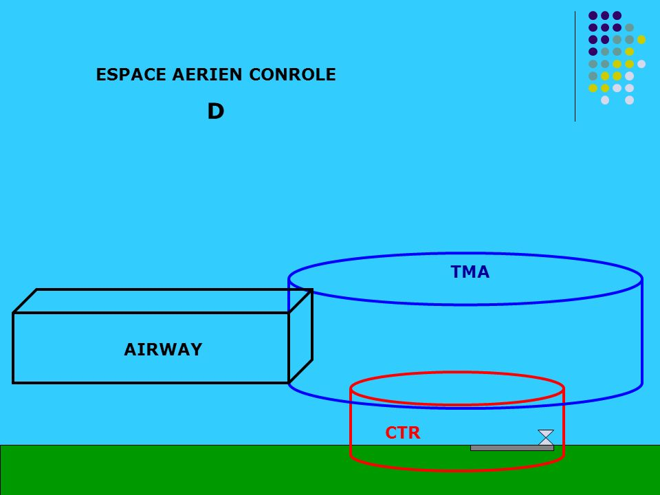 ESPACE AERIEN CONROLE D TMA AIRWAY CTR
