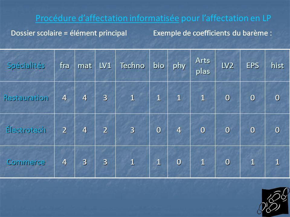 Procédure d'affectation informatisée pour l'affectation en LP