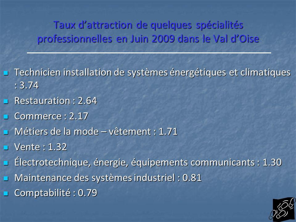 Taux d'attraction de quelques spécialités professionnelles en Juin 2009 dans le Val d'Oise